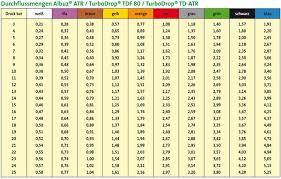 Agrotop Spray Nozzle Chart Nozzles For Mistblowers Albuz Nozzles On Spritzenteile De