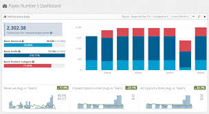 Sales Commission Dashboard For Small To Medium Business