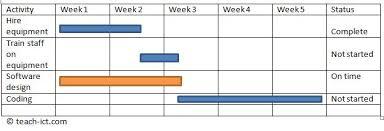 Level 2 Gantt Chart Tteach Ict A Level Computing Ocr Slc Design Phase