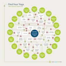 Find Your Yoga Visual Ly