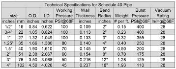 Schedule 40 Pvc Pipe Flow Chart Hydromaxx Flexible Pvc Pipe Black