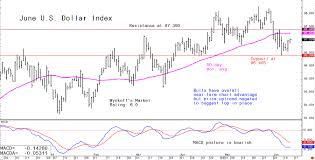 Thursdays Forex Analytical Charts June 13 Kitco News