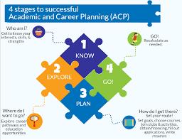 career plan school district of flambeau academic and career planning