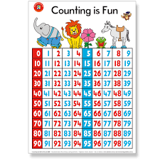 Counting By 3 Chart Wall Chart Counting Is Fun Poster 50 X 74 Cm