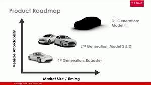 tesla roadmap via tesla motors