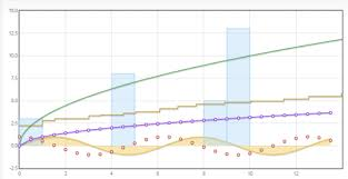 Jquery Chart Tools 5 Awesome Jquery Based Interactive Data Visualization Tools