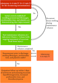 Snake Bite Management Flow Chart Flowchart Of Treatment Of Snake Bite By Goldfranks