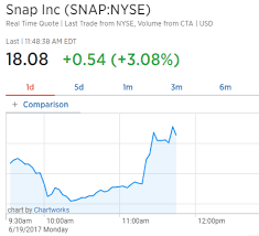 Snapchat Stock Quote Amazing Time Warner Snapchat Agree To 48 Million Content Partnership
