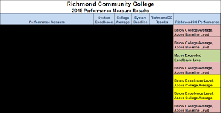Fuck richmond community college nc webadvisor