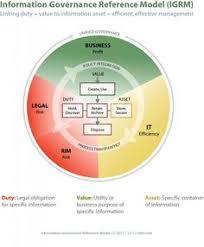 14 Best Information Governance Images Information Governance