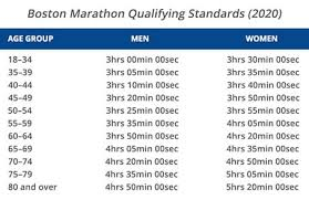 Grand Rapids Marathon Elevation Chart Best Bets For Boston Marathon Qualifying Races Raceraves