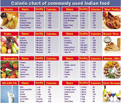 Pakistani Food Calories Chart Pdf Food Table Charts In 2019 Food Calorie Chart Calorie