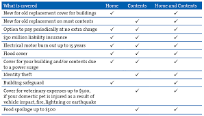 house and contents insurance calculator qbe home and contents insurance ali