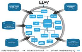 figure 26 enterprise data model data warehouse analyst job description