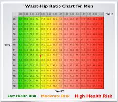 Healthy Waist Size Chart Waist Hip Ratio Simple Measurements Valuable Health Info