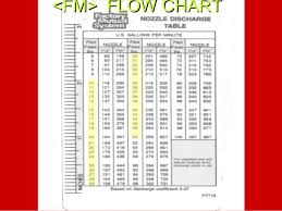 Gpm Pitot Chart Pollardwater Pitot Flow Chart Best Picture Of Chart