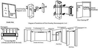 electromagnetic magnetic locks