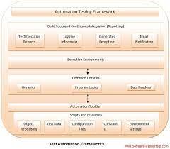 most por test automation frameworks