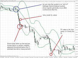 bollinger band strategi perdagangan pasangan mata wang untuk bollinger bands equities cfd trading strategy synopsis in this networking session we shall discuss on how the bollinger bands assist in sharpening