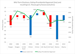 Reagan Approval Rating Chart