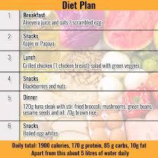 6 Pack Abs Diet Chart Bedowntowndaytona Com