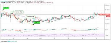Bitcoin Cash Vs Bitcoin Price Chart Bitcoin And Bitcoin Cash Possess Similar Movements With Btc