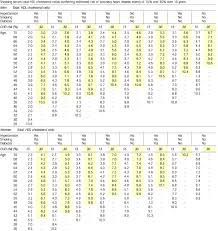 Cholesterol Ratio Chart Tips From Other Journals American Family Physician