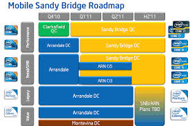 Review Intel Sandy Bridge Quad Core Processors