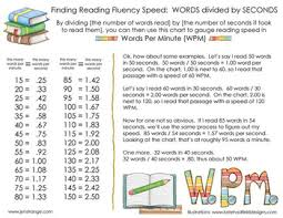 Free Words Per Minute Quick Reference