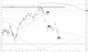 Ry Stock Price And Chart Tsx Ry Tradingview