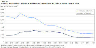 Canada Post Rates 2014 Chart Police Reported Crime Statistics In Canada 2018