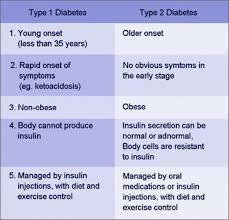 Insulin Comparison Chart Inspirational Insulin Chart Peak