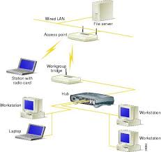 aironet series workgroup bridge software configuration was