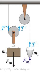 a pulley system collection of solved problems forces that affect the bucket and the block