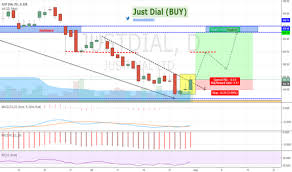 Just Dial Chart Justdial Stock Price And Chart Bse Justdial Tradingview
