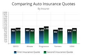 Why Switching Car Insurance Probably Is Your Best Option Right Now Classy Car Insurance Companies Quotes