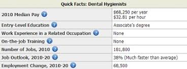 Dental Hygienist Salary By State Salary By State