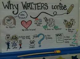 Writer S Workshop Anchor Charts Anchor Chart To Begin Writers Workshop School Planning
