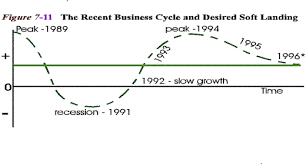 principles of macroeconomics section business cycles figure 7 11 above shows the business cycle that the u s economy experienced in the early 1990s we begin the mild recession of 1991