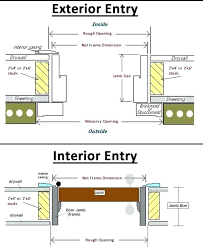 mesmerizing replace entry door frame installing exterior door how install exterior door installation installing gap for