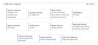 Apple Organizational Chart The Most Detailed Apple Org Chart Yet A Sample 24 7 Wall St