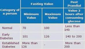 Blood Sugar Level Chart Without Diabetes High Blood Sugar Chart Images Online