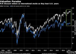 International Stock Index Chart Sept 6 International Stocks Stand To Benefit From A