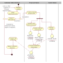 guideline  diagrams in the business analysis modeldiagram described in accompanying text