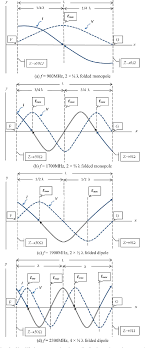 Folded Monopole Design Figure 5 From Internal Hexa Band Folded Monopole Dipole Loop