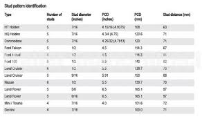 Wheel Stud Diameter Chart Identifying Hub Types And Pcd Trailer Spares Direct
