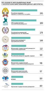 Что нужно знать о Диссернете Вольное сетевое сообщество   фальшивых научных работ раскрыть сеть их авторов и обладателей а также составить список вузов где плагиат в диссертациях встречается чаще всего