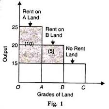 essay on rent economics in the case of intensive cultivation the successive applications of labour and capital to the same piece of land give after a point
