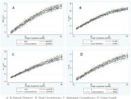 Normal Fetal Biometry Chart Figure 1 From Comparison Of Ultrasound Fetal Biometry Of