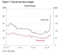 Coal Price Chart 10 Years 2019